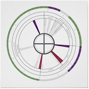 Inspire your daughter's knowledge of the faith with an abstract Liturgical Calendar print from TelosArt